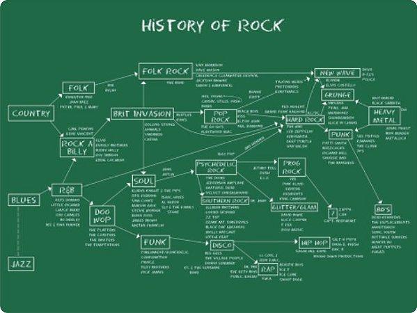 3470 Placa de Metal - História do rock
