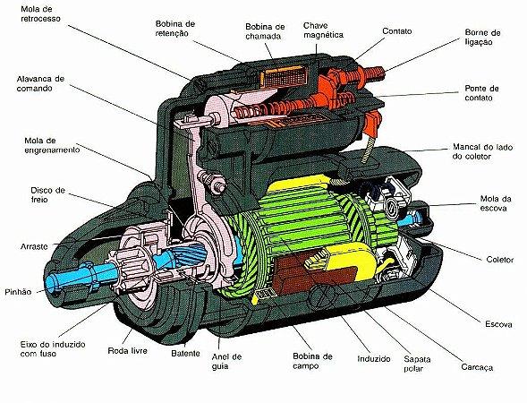 MOTOR DE PARTIDA / A cada diagnóstico + reparo com no mínimo 03 peças do MOTOR DE PARTIDA compradas e trocadas conosco, GANHE voucher de até 180,00, consulte condições