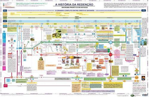 Diagrama: A História Da Redenção