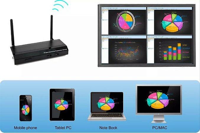Twp-1000 - Solução interativa em Wireless para apresentações