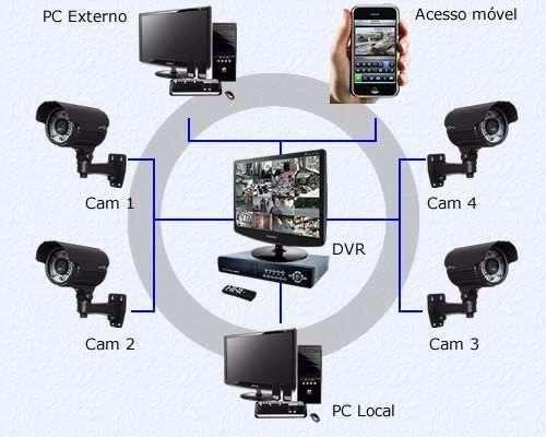 Curso Completo De Cerca Elétrica Em Vídeo Aula+alarme+cftv