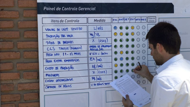 Painel de Controle Gerencial Completo