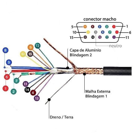 Rolo cabo VGA/SVGA/RGB Tripla Blindgem Coopartiner
