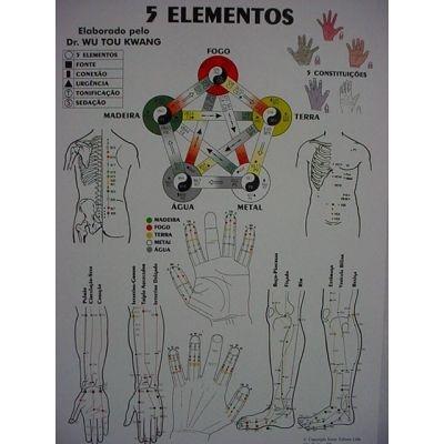 Mapa 5 Elementos (Pequeno)