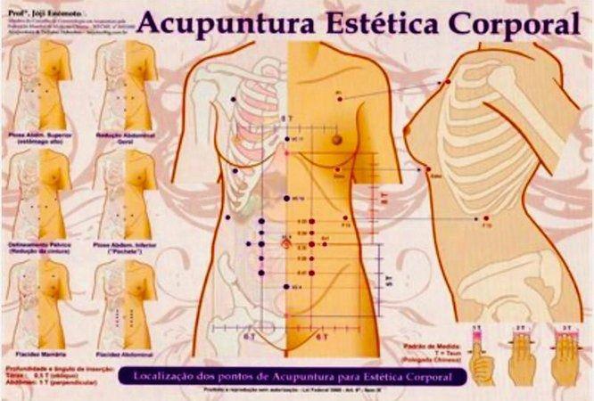 Mapa Acupuntura Estética Corporal