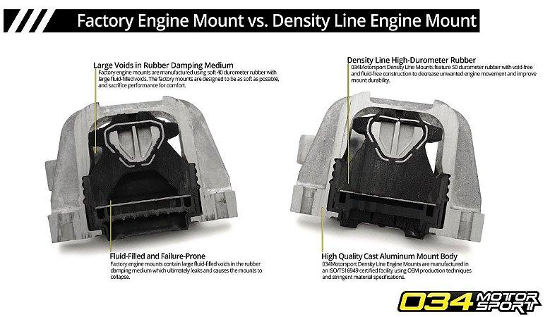 Coxins motor e câmbio reforçados 034 Motorsport MQB mk7 GTI A3 S3 8V TT TTS