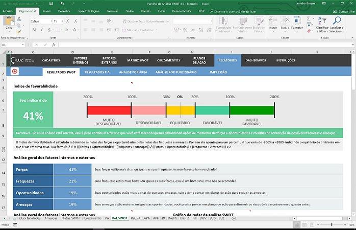 Planilha de Análise SWOT 4.0