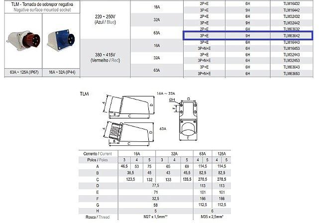 TOMADA DE SOBREPOR NEGATIVA 63A -3P+E - 9H-AZ-IP67  TLM63642