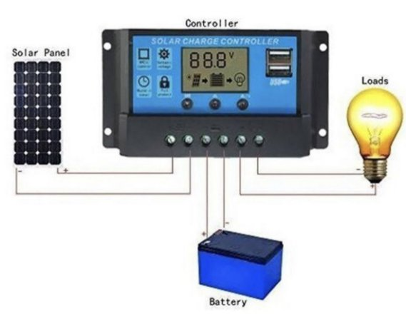 Controladora para panel fotovoltaico 30A duas portas USB
