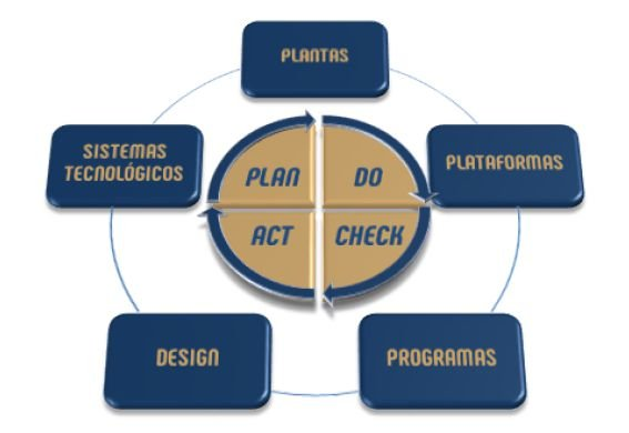 Technology Cycle Plan