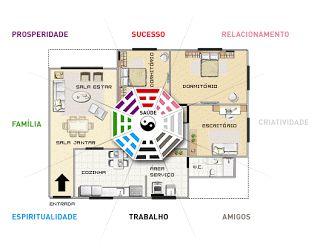 Consultoria de Feng Shui Residencial até 300 m²