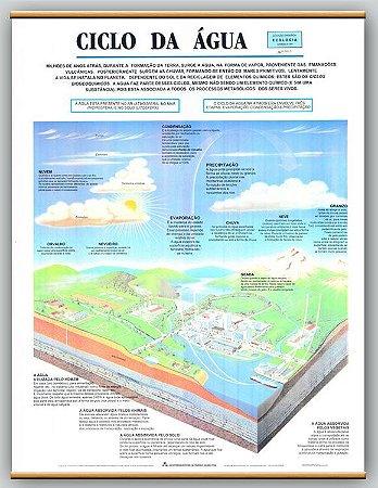 Mapa Ciclo da Água