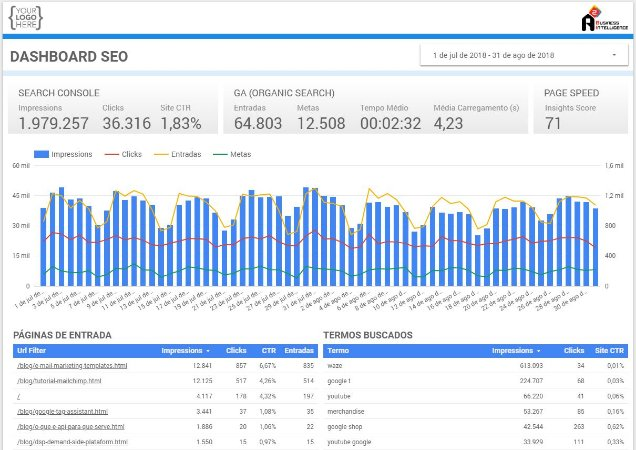 Template Dashboard SEO (Search Engine Optimization)