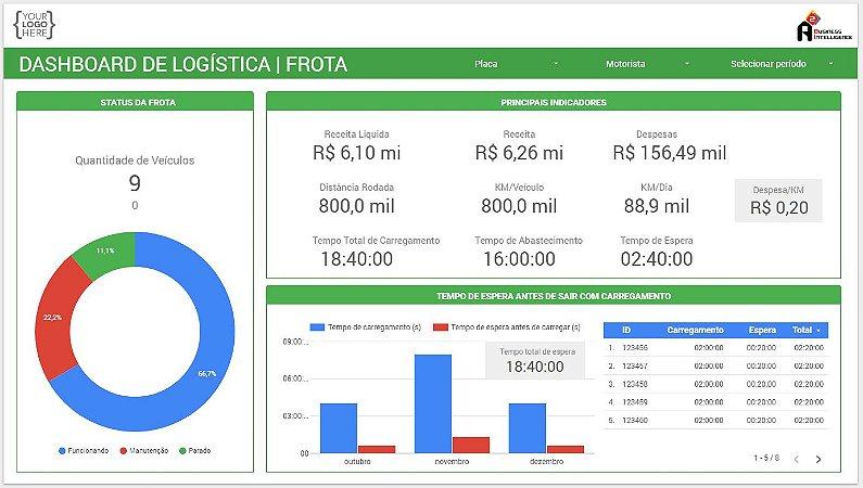 Template Dashboard Logística - Frota