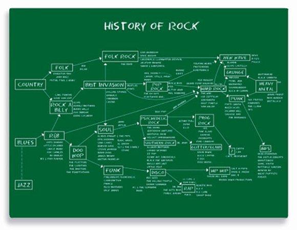 Placa História do Rock