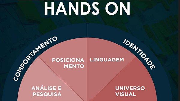 HandsOn: Desenvolvimento da Empresa