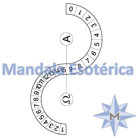 Gráfico Ômega - Alfa