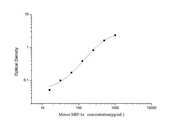 Mouse MIP-1α(Macrophage Inflammatory Protein 1 Alpha) ELISA Kit