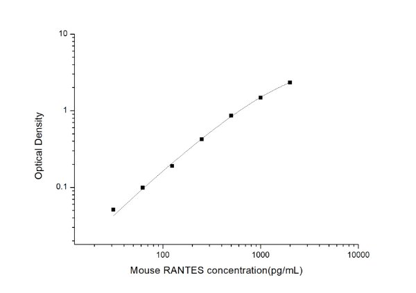 Mouse RANTES(Regulated On Activation, Normal T-Cell Expressed and Secreted) ELISA Kit