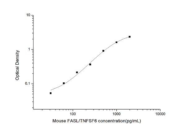 Mouse FASL/TNFSF6(Factor Related Apoptosis Ligand) ELISA Kit