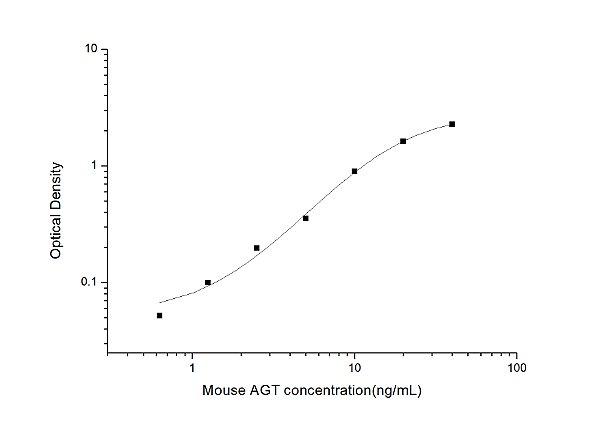 Mouse AGT(Angiotensinogen) ELISA Kit