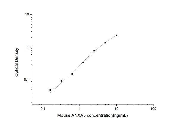 Mouse ANXA5(Annexin A5) ELISA Kit
