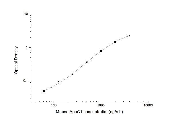 Mouse ApoC1(Apolipoprotein C1) ELISA Kit