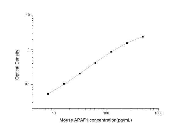 Mouse APAF1(Apoptosis Protease Activating Factor 1) ELISA Kit