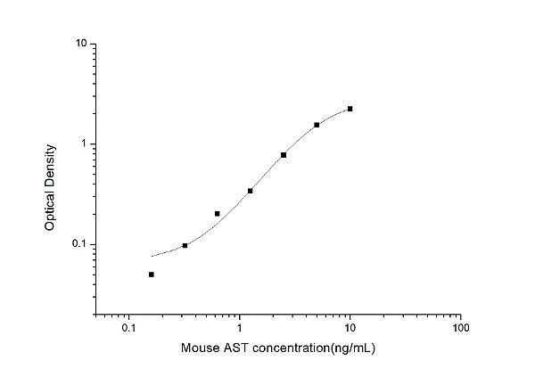 Mouse AST(Aspartate Aminotransferase) ELISA Kit