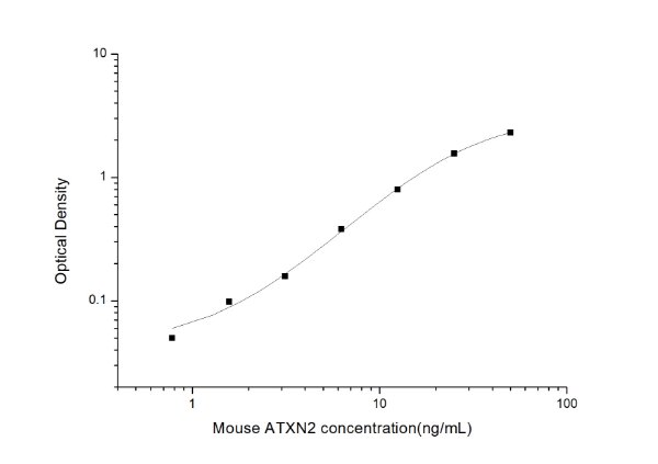 Mouse ATXN2(Ataxin 2) ELISA Kit