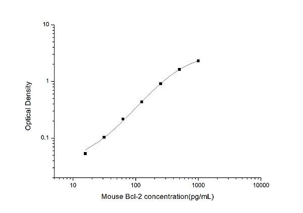 Mouse Bcl-2(B-cell Lymphoma/Leukemia 2) ELISA Kit