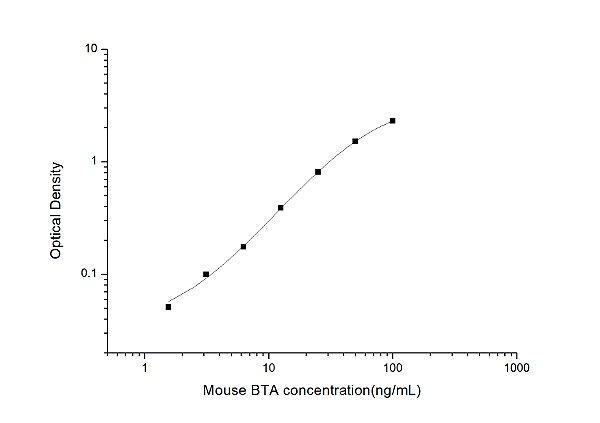 Mouse BTA(Bladder Tumor Antigen) ELISA Kit