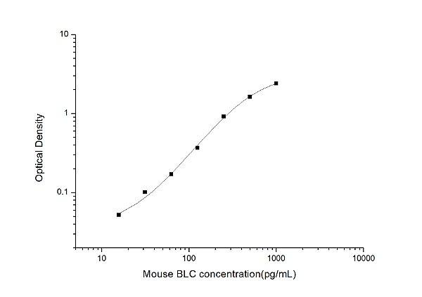 Mouse BLC(B-Lymphocyte Chemoattractant) ELISA Kit