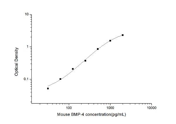 Mouse BMP-4(Bone Morphogenetic Protein 4) ELISA Kit