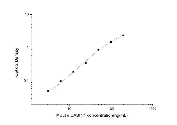 Mouse CABIN1(Calcineurin Binding Protein 1) ELISA Kit