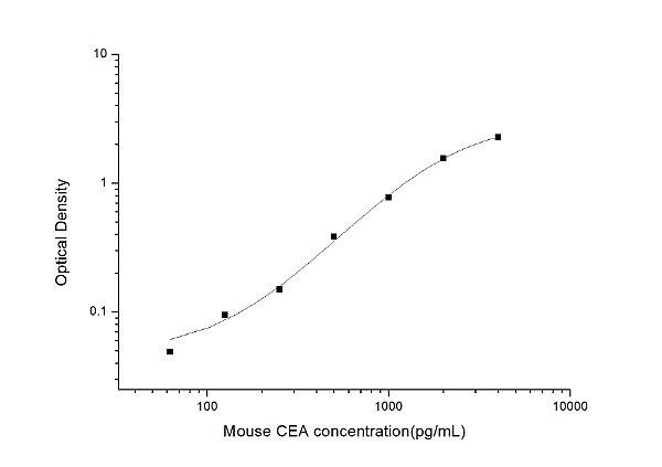Mouse CEA(Carcinoembryonic Antigen) ELISA Kit