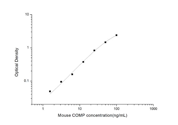 Mouse COMP(Cartilage Oligomeric Matrix Protein) ELISA Kit