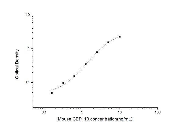 Mouse CEP110(Centrosomal Protein 110kDa) ELISA Kit