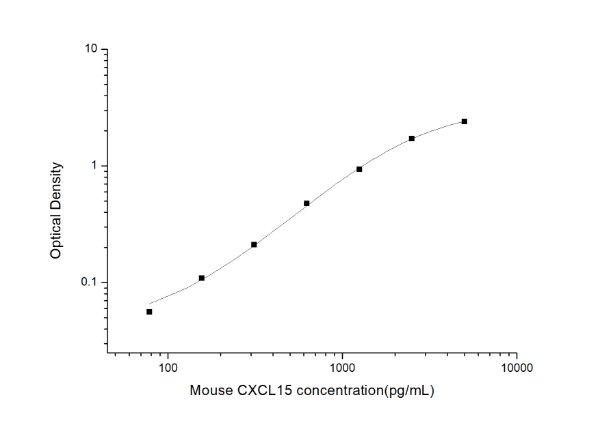 Mouse CXCL15(Chemokine C-X-C-Motif Ligand 15) ELISA Kit