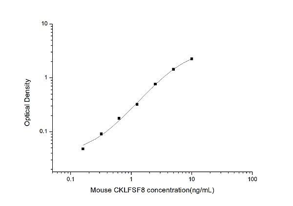 Mouse CKLFSF8(Chemokine Like Factor Superfamily 8) ELISA Kit