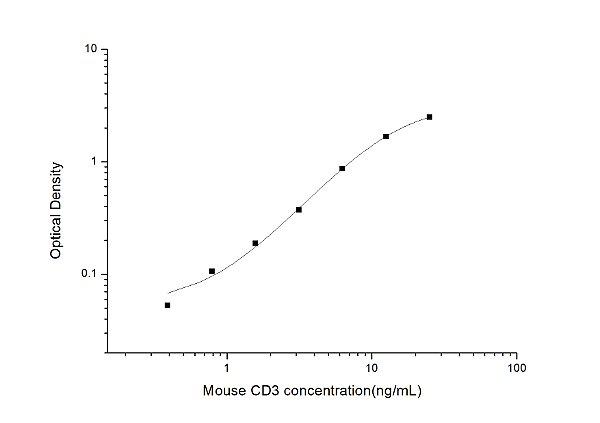Mouse CD3(Cluster of differentiation 3) ELISA Kit