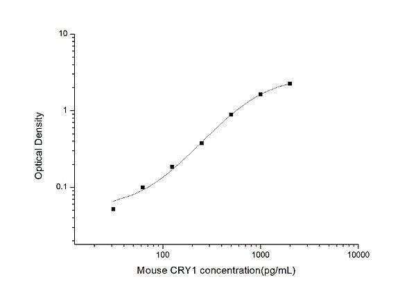 Mouse CRY1(Cryptochrome 1) ELISA Kit
