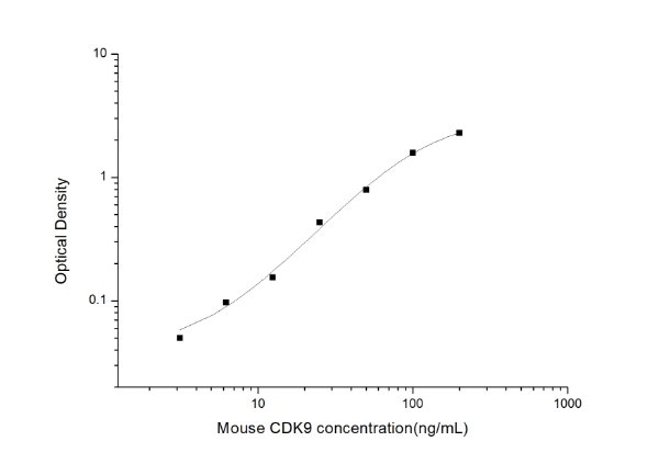 Mouse CDK9(Cyclin Dependent Kinase 9) ELISA Kit