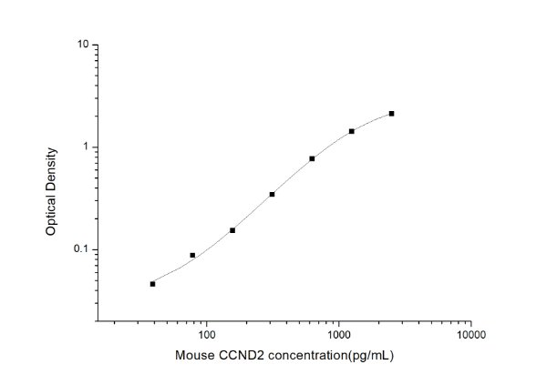 Mouse CCND2(Cyclin D2) ELISA Kit