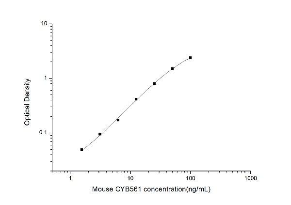Mouse CYB561(Cytochrome b-561) ELISA Kit