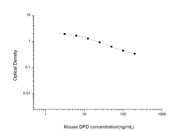 Mouse DPD(Deoxypyridinoline) ELISA Kit