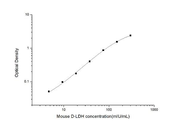 Mouse D-LDH(D-Lactate Dehydrogenase) ELISA Kit