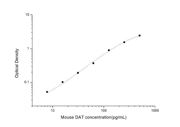 Mouse DAT(Dopamine Transporter) ELISA Kit