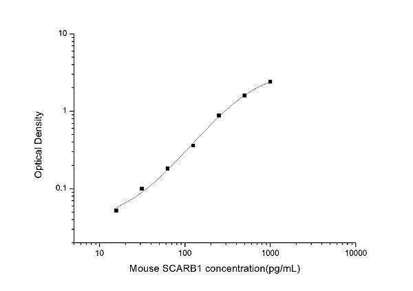 Mouse SCARB1(Scavenger receptor class B member 1) ELISA Kit