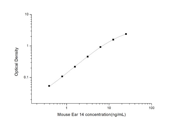 Mouse Ear 14(Eosinophil-associated, ribonuclease A family, member 14) ELISA Kit